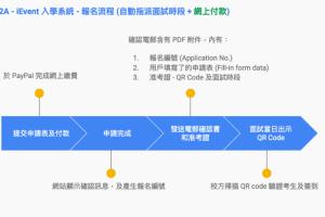 報名流程 (自動指派面試時段 + 網上付款)