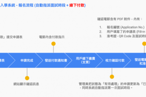 報名流程 (自動指派面試時段 + 線下付款)